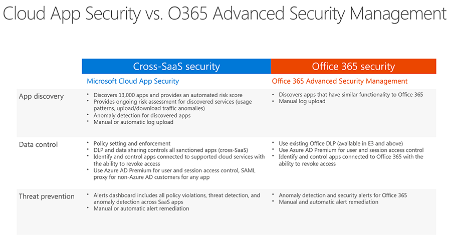 Difference Between Microsoft Cloud App Security and Office 365 Advanced Security Management