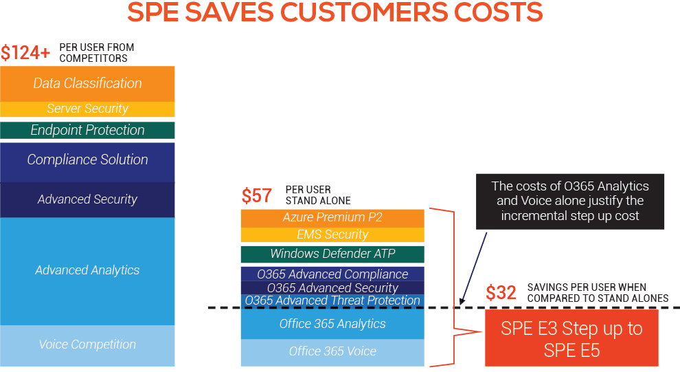 SPE Secure Productive Enterprise cost savings