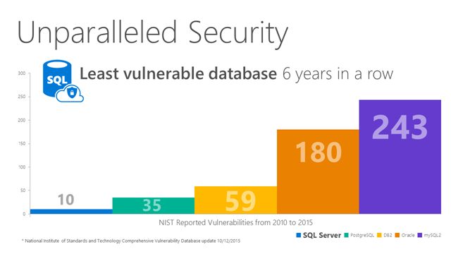microsoft azure sql database unparalleded security