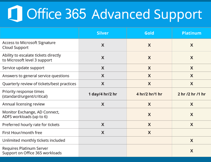 Office 365 Advanced Support Plans