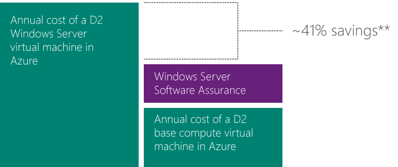 Azure hybrid use benefit savings chart