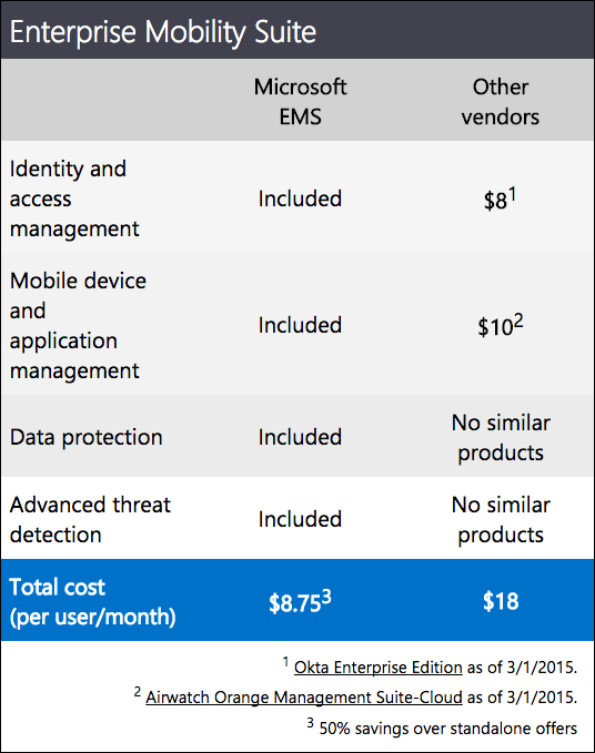 Enterprise mobility suite vendor comparison