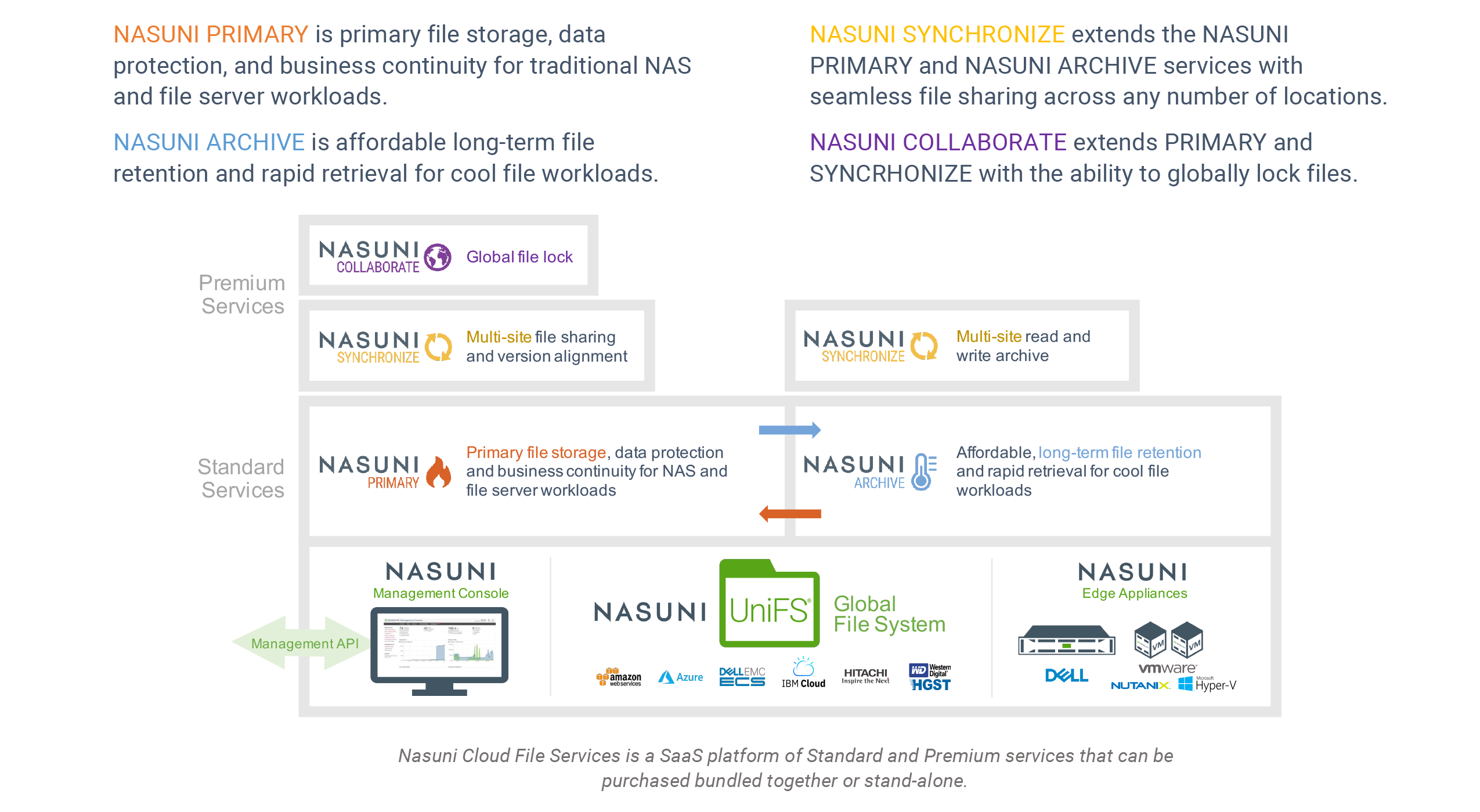 Nasuni File Infrastructure Solution Overview