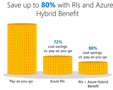 azure pricing 01