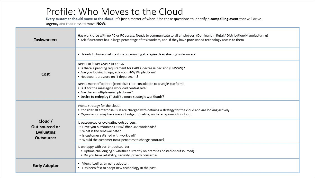 who moves to the cloud1