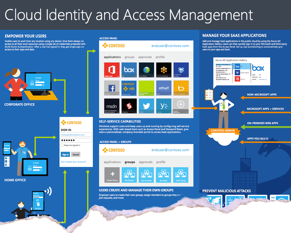 cloud identity access management enterprise mobility suite