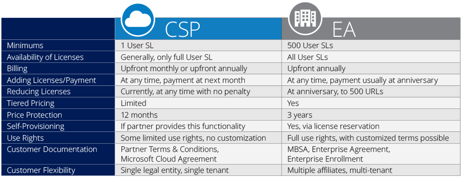 CSP vs EA Online Services Comparison Chart
