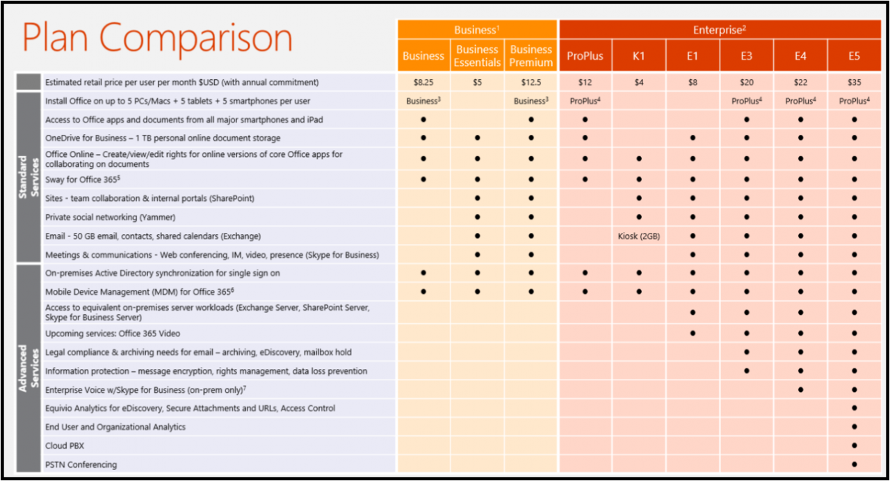 NEW Microsoft Office 365 E5 Plan
